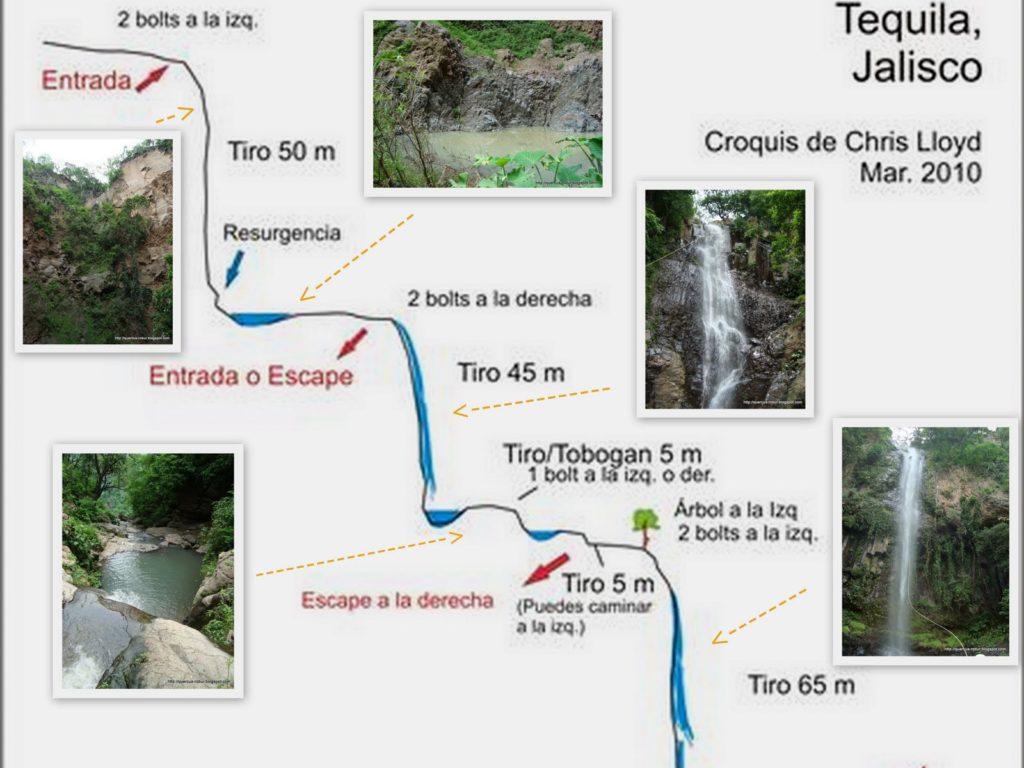mapa como llegar a las cascadas los azules tequila jalisco mexico