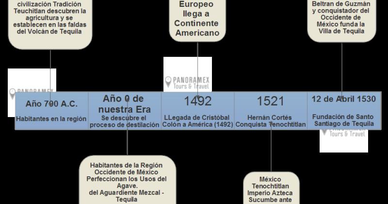 Cuando se fundó Tequila Jalisco
